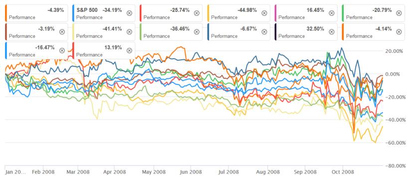 Performance 2008 der Aktien von 2014.png