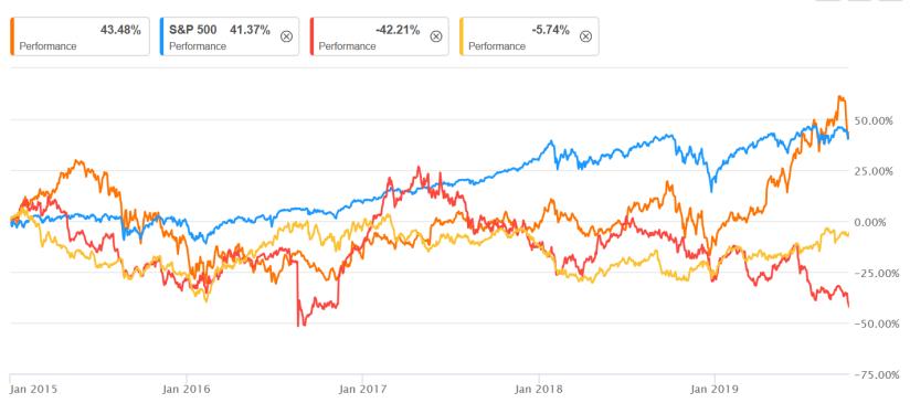Performance Aktien gekauft 2015 bis jetzt.png