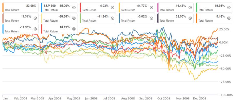 Total Return 2008 der Aktien von 2014.png