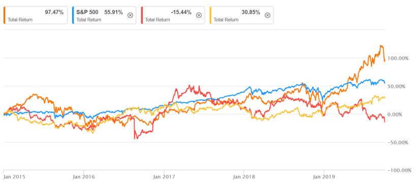 Total Return Aktien gekauft 2015 bis jetzt.png